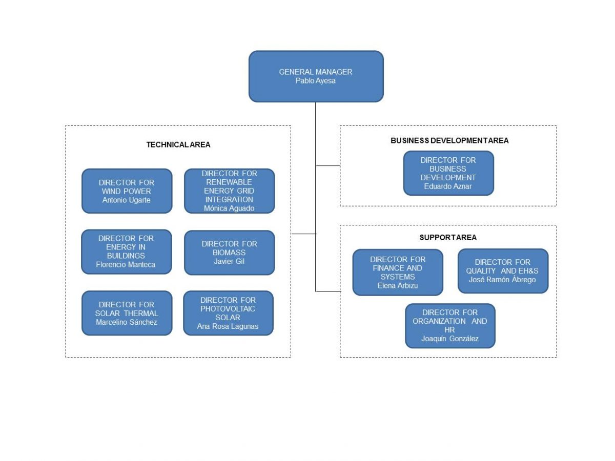 33-Organigrama-marzo-17-Web.pdf