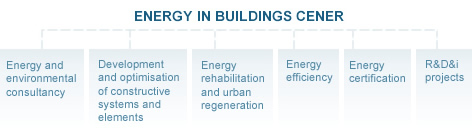 grafico-energy-buildings